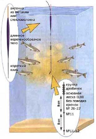 Рыбалка жмых своими руками 822